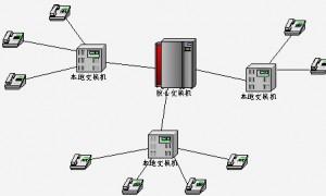 中继线,什么是电信中继线业务?