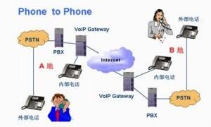 SIP外线,上海网络电话号码,可携带的VOIP固定电话网络电话号码,电话销售9分钱
