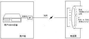 30B+D如何通过国威交换机来进行实现,什么是30B+D交换机?