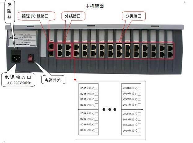 中联AK8120优易电话交换机和优畅的最全普通电话机编程代码