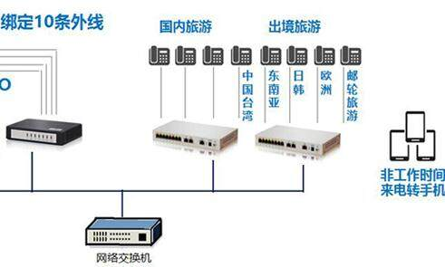 网络电话交换机,云分机将会是未来发展的方向,它可以跨区域协同办公